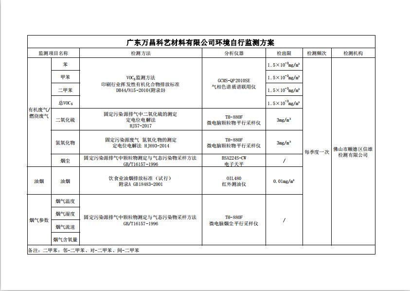 廣東萬昌科藝材料有限公司環境自行監測方案