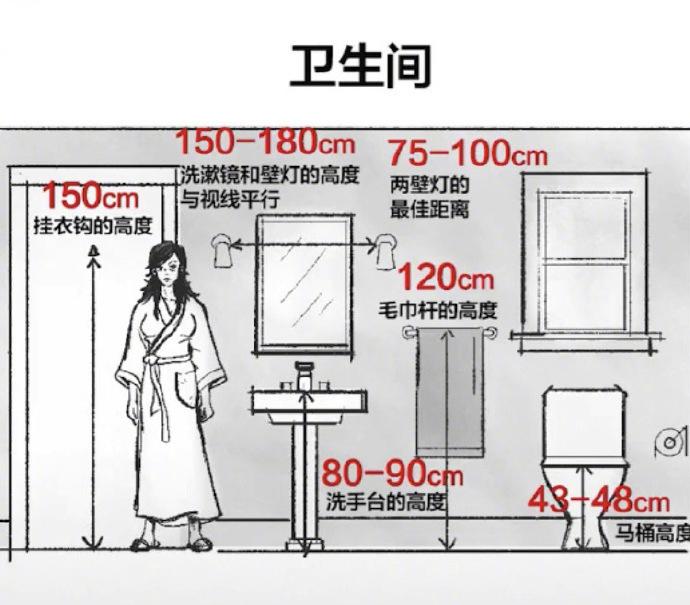 20年老师傅总结的家居设计关键尺寸!